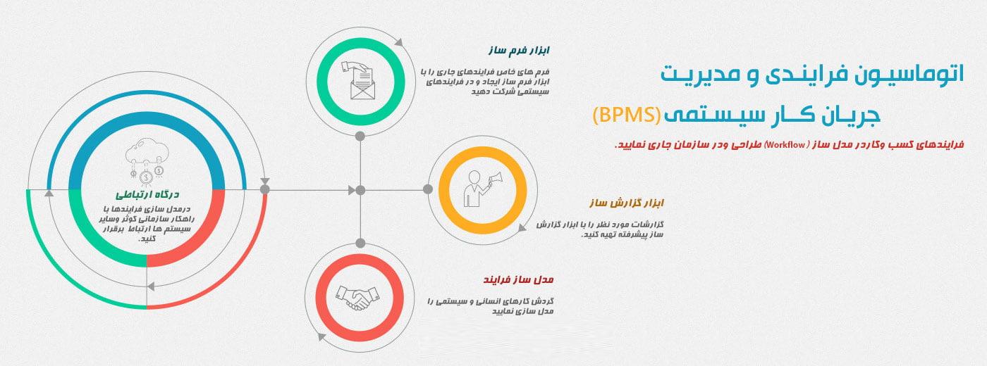 اتوماسیون فرایند (bpms)