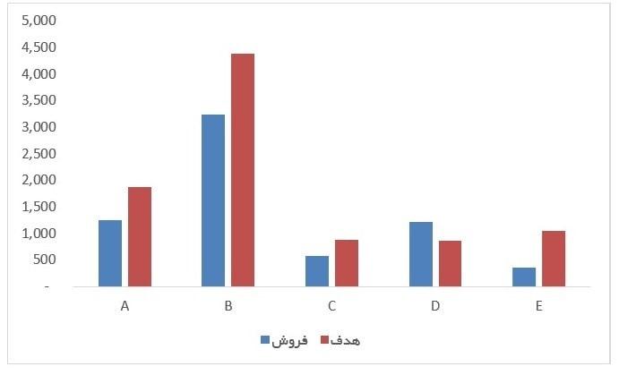 ارائه گزارش به صورت نمودار